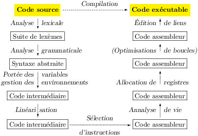 compilateur assembleur